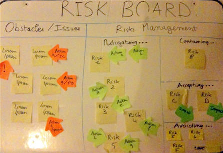 Agile Risk Board by Grosjean (based on De Marco - Lister)