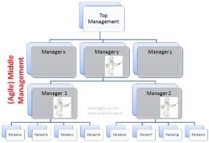 Towards an Agile Middle Management