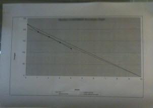 A good Burndown Chart !