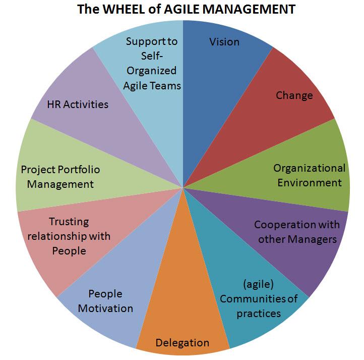 The Wheel of Agile Management - Agile UX | Agile UX